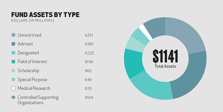 Assets by fund type